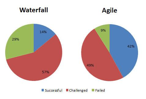 waterfall-agile-chaos