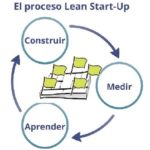 proceso_lean_startup