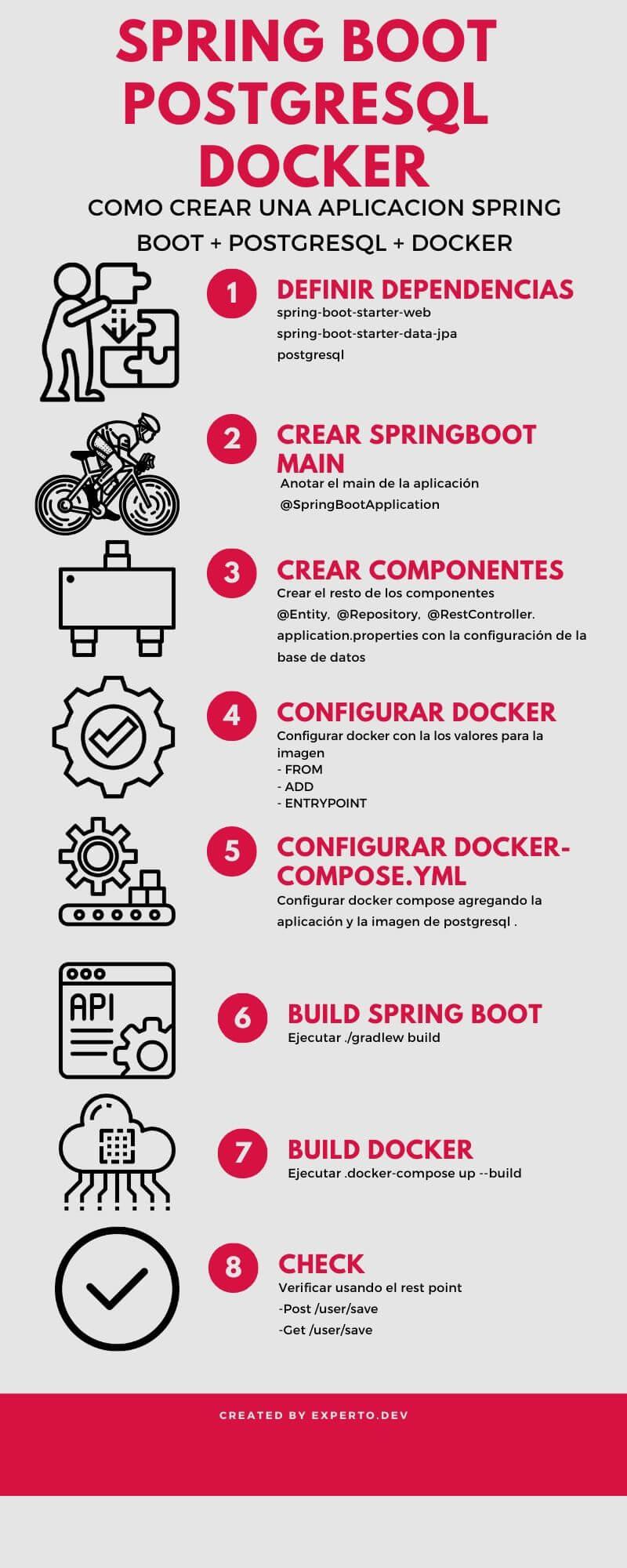 Spring Boot PostgreSql Docker Compose